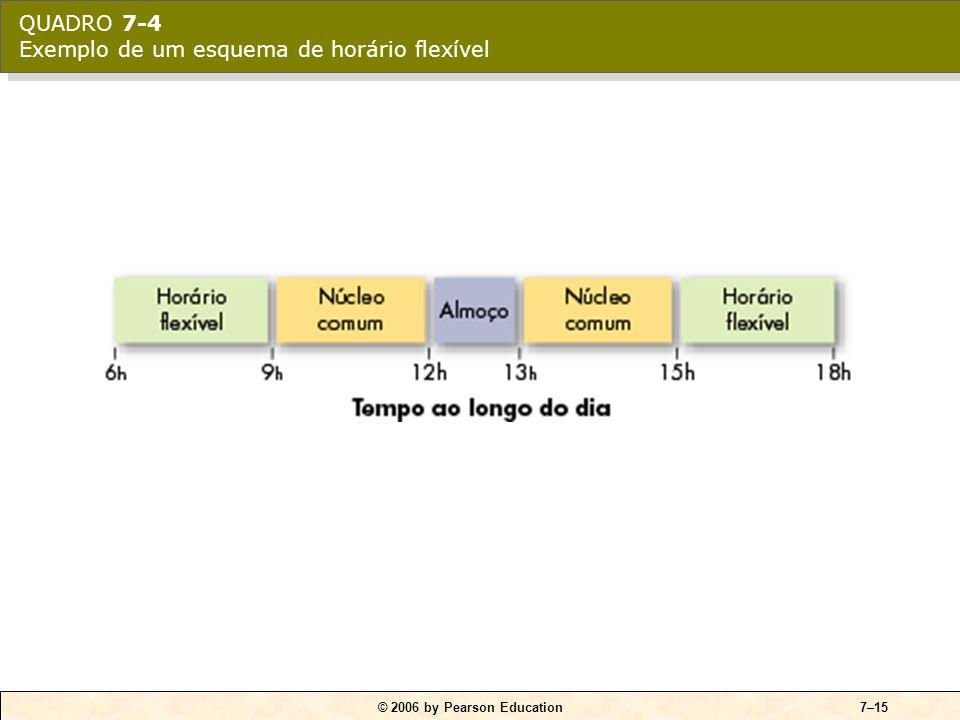 © 2006 by Pearson Education7–15 QUADRO 7-4 Exemplo de um esquema de horário flexível