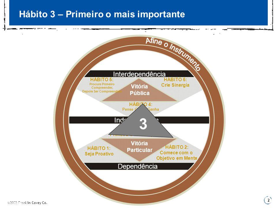 2 3 Fundamentos 3 Hábito 3 – Primeiro o mais importante Independência Dependência Interdependência Vitória Particular Vitória Pública HÁBITO 1: Seja P