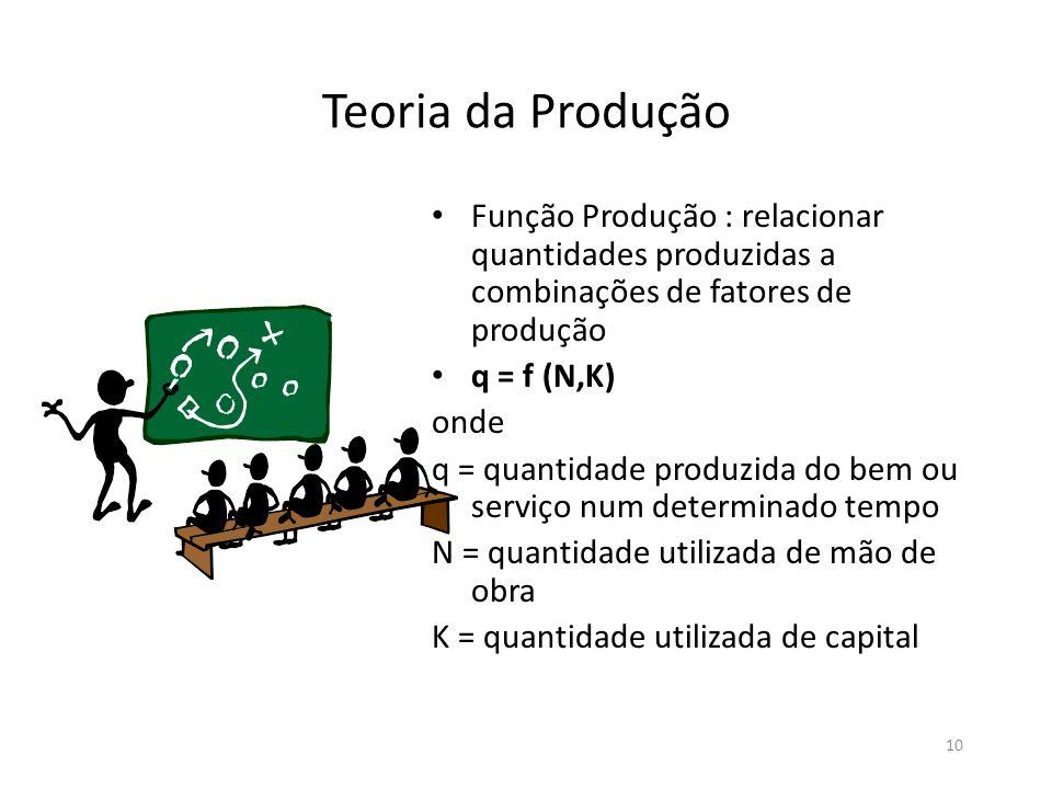 10 Teoria da Produção • Função Produção : relacionar quantidades produzidas a combinações de fatores de produção • q = f (N,K) onde q = quantidade pro