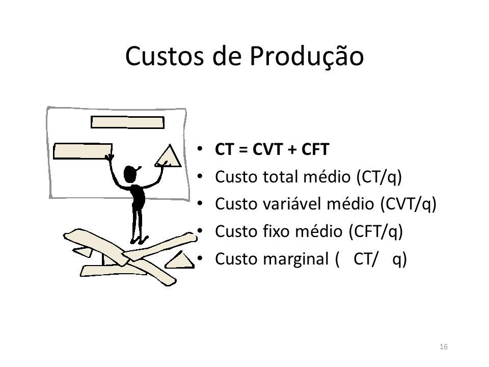 16 Custos de Produção • CT = CVT + CFT • Custo total médio (CT/q) • Custo variável médio (CVT/q) • Custo fixo médio (CFT/q) • Custo marginal ( CT/ q)