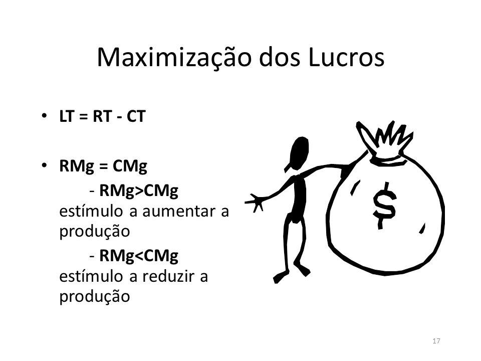 17 Maximização dos Lucros • LT = RT - CT • RMg = CMg - RMg>CMg estímulo a aumentar a produção - RMg<CMg estímulo a reduzir a produção