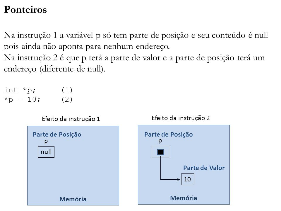 Ponteiros Na instrução 1 a variável p só tem parte de posição e seu conteúdo é null pois ainda não aponta para nenhum endereço. Na instrução 2 é que p
