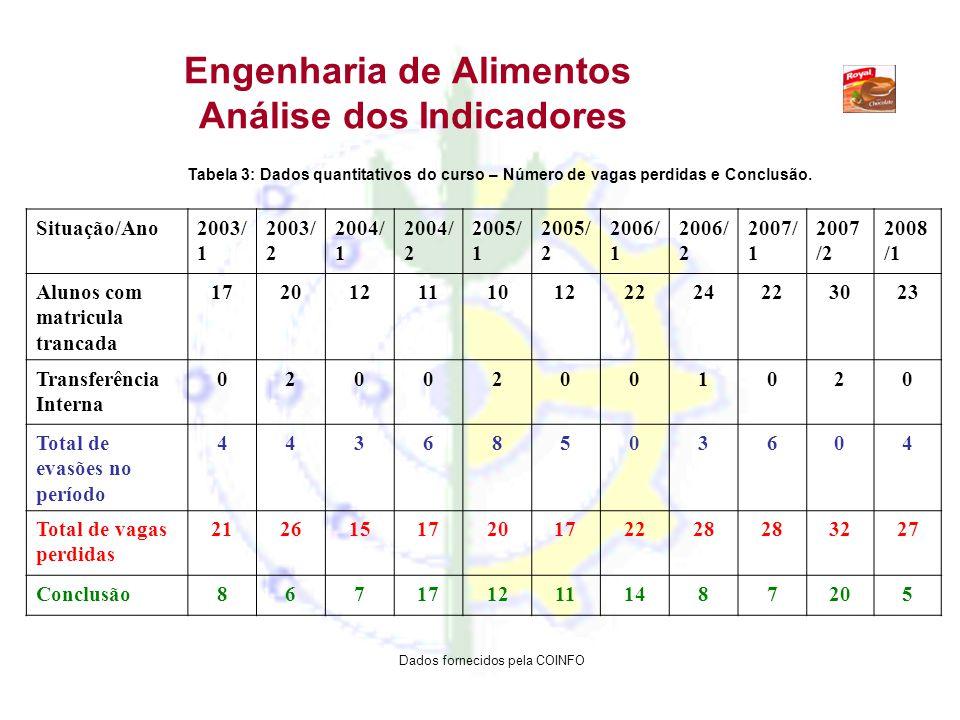 Engenharia de Alimentos Análise dos Indicadores Tabela 3: Dados quantitativos do curso – Número de vagas perdidas e Conclusão. Situação/Ano2003/ 1 200