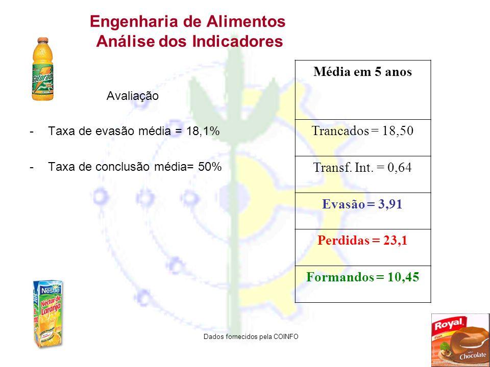 Engenharia de Alimentos Análise dos Indicadores Avaliação -Taxa de evasão média = 18,1% -Taxa de conclusão média= 50% Média em 5 anos Trancados = 18,5