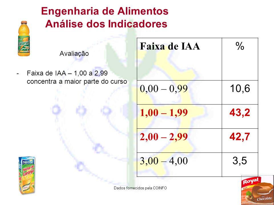 Engenharia de Alimentos Análise dos Indicadores Avaliação -Faixa de IAA – 1,00 a 2,99 concentra a maior parte do curso Faixa de IAA % 0,00 – 0,99 10,6