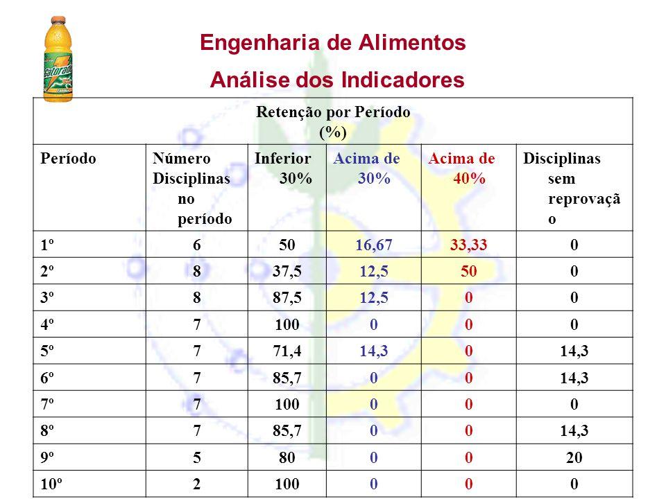 Engenharia de Alimentos Análise dos Indicadores Retenção por Período (%) PeríodoNúmero Disciplinas no período Inferior 30% Acima de 30% Acima de 40% D