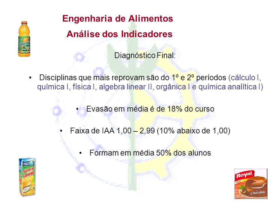 Engenharia de Alimentos Análise dos Indicadores Diagnóstico Final: •Disciplinas que mais reprovam são do 1º e 2º períodos (cálculo I, química I, físic