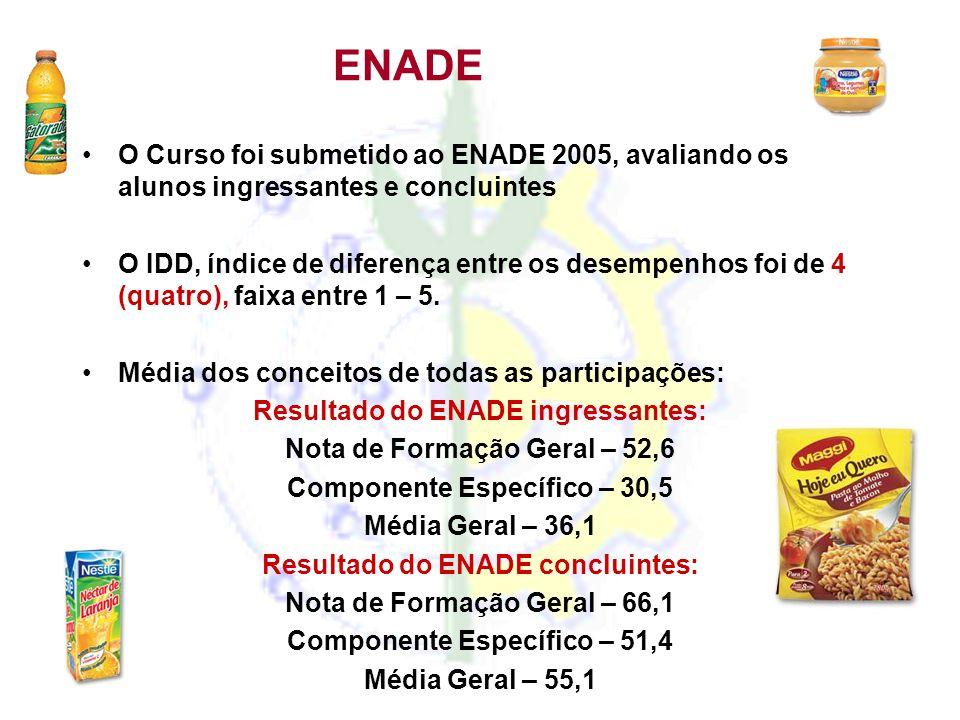 ENADE •O Curso foi submetido ao ENADE 2005, avaliando os alunos ingressantes e concluintes •O IDD, índice de diferença entre os desempenhos foi de 4 (