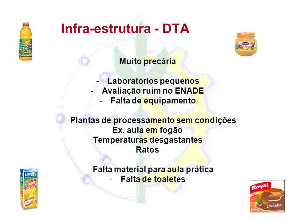Infra-estrutura - DTA Muito precária -Laboratórios pequenos -Avaliação ruim no ENADE -Falta de equipamento -Plantas de processamento sem condições Ex.