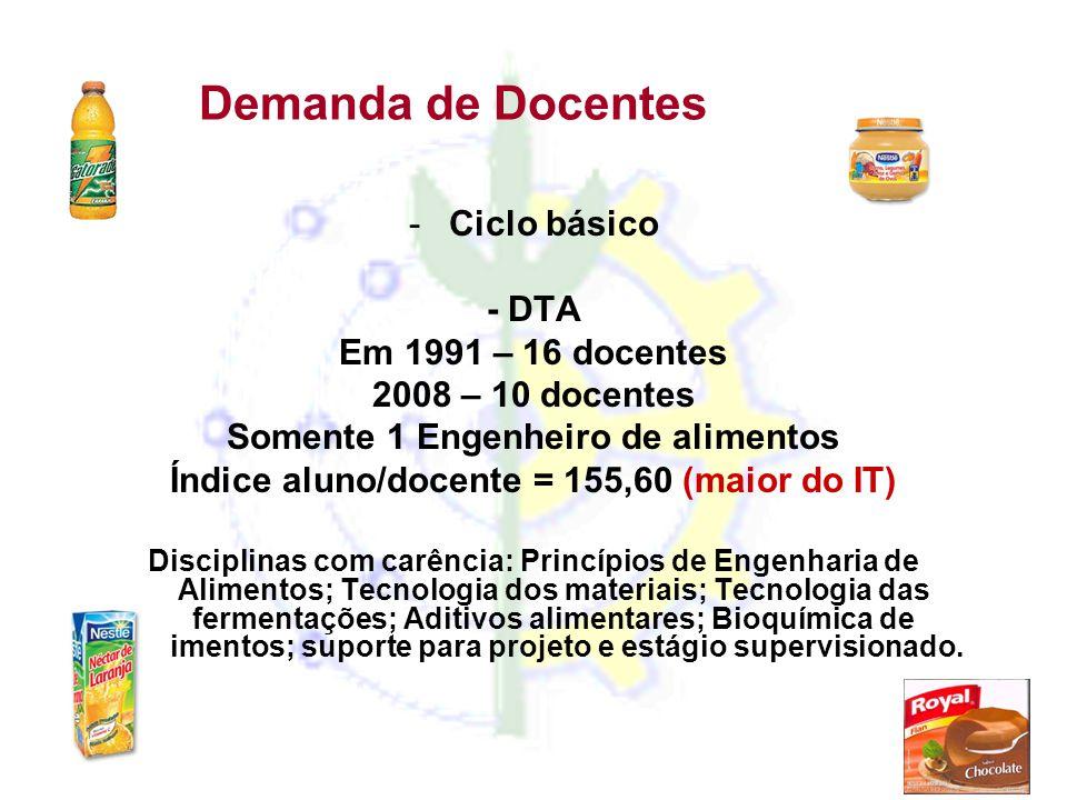 Demanda de Docentes -Ciclo básico - DTA Em 1991 – 16 docentes 2008 – 10 docentes Somente 1 Engenheiro de alimentos Índice aluno/docente = 155,60 (maio