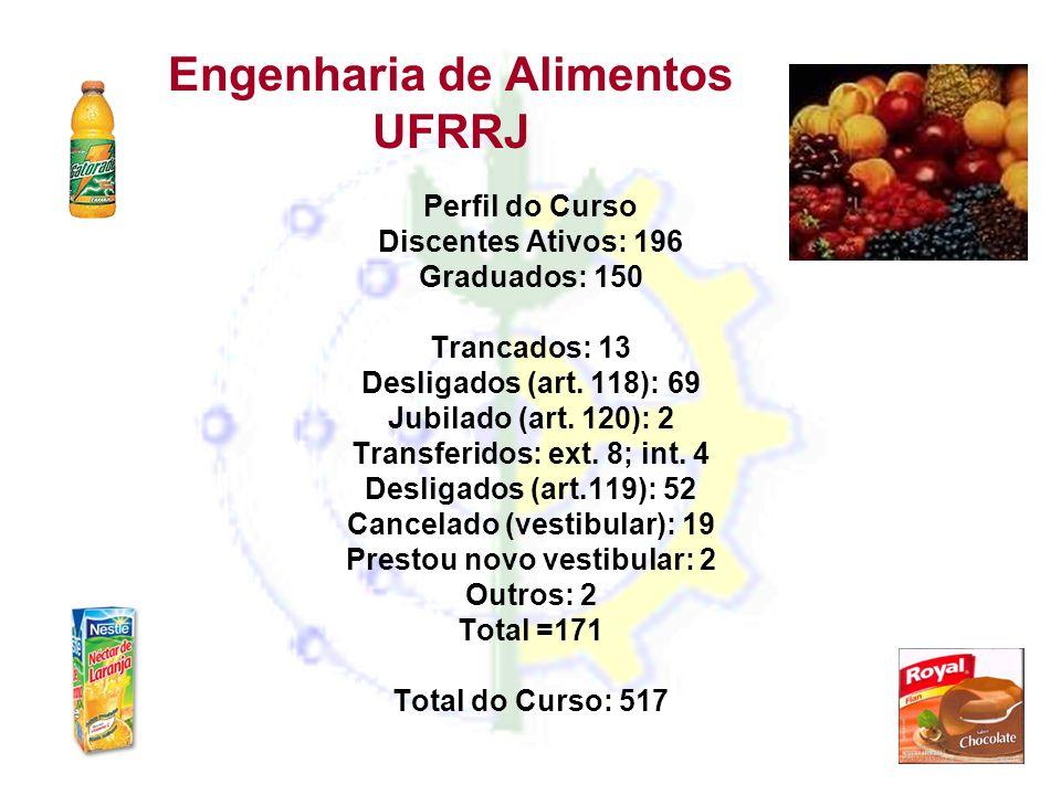 Engenharia de Alimentos UFRRJ Perfil do Curso Discentes Ativos: 196 Graduados: 150 Trancados: 13 Desligados (art. 118): 69 Jubilado (art. 120): 2 Tran