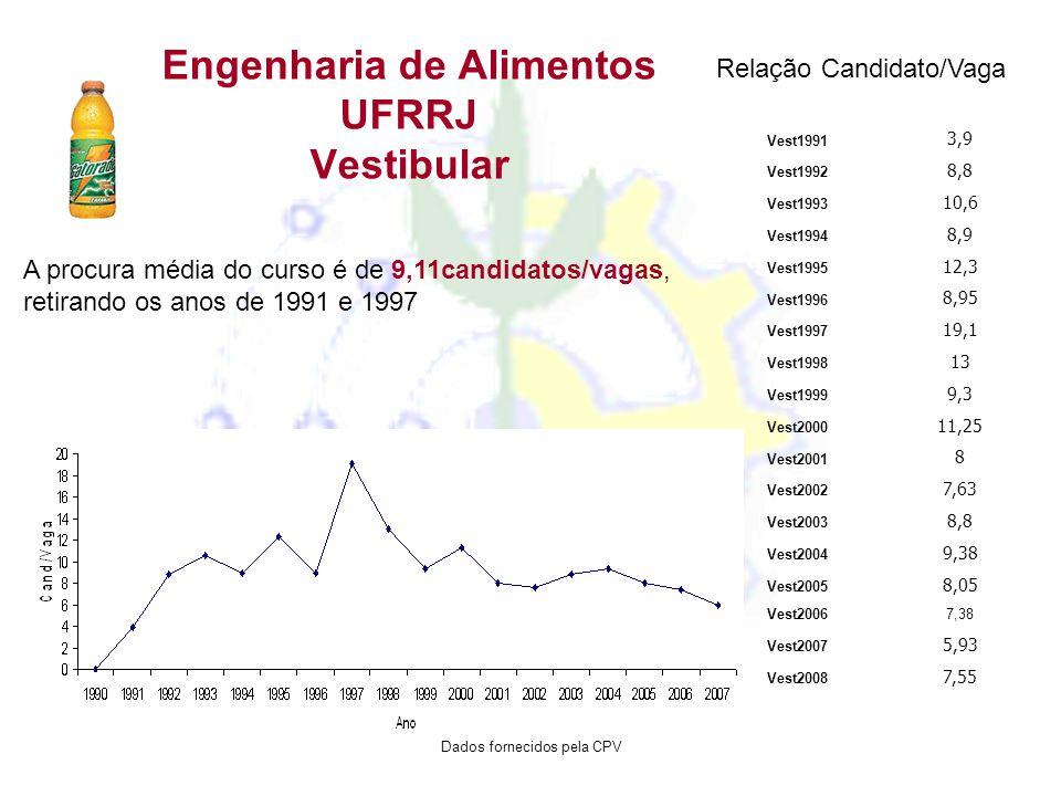 Engenharia de Alimentos UFRRJ Vestibular Vest1991 3,9 Vest1992 8,8 Vest1993 10,6 Vest1994 8,9 Vest1995 12,3 Vest1996 8,95 Vest1997 19,1 Vest1998 13 Ve