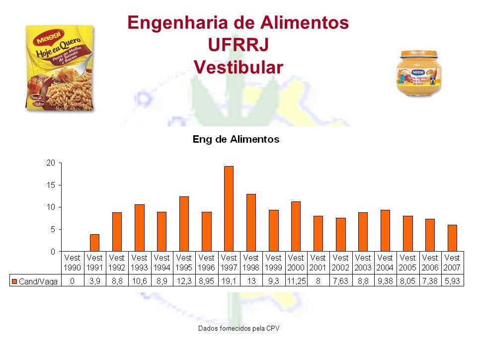 Engenharia de Alimentos UFRRJ Vestibular Dados fornecidos pela CPV