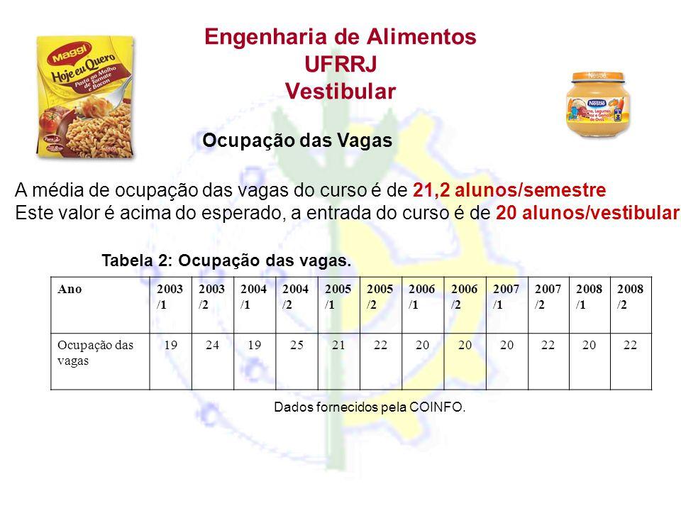 Engenharia de Alimentos UFRRJ Vestibular Ocupação das Vagas A média de ocupação das vagas do curso é de 21,2 alunos/semestre Este valor é acima do esp
