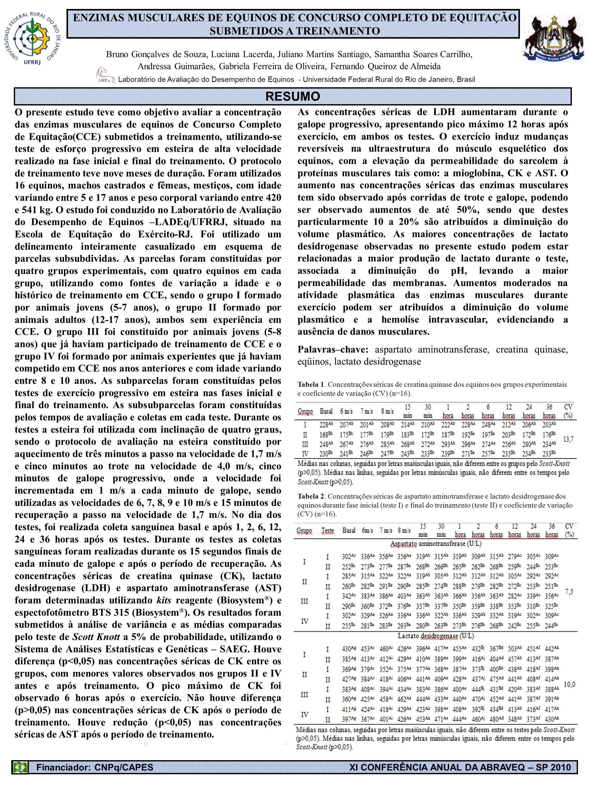ENZIMAS MUSCULARES DE EQUINOS DE CONCURSO COMPLETO DE EQUITAÇÃO SUBMETIDOS A TREINAMENTO Bruno Gonçalves de Souza, Luciana Lacerda, Juliano Martins Sa