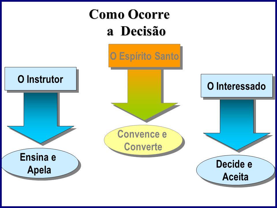 Como Ocorre a Decisão Convence e Converte Convence e Converte O Espírito Santo Decide e Aceita Decide e Aceita O Interessado Ensina e Apela Ensina e Apela O Instrutor