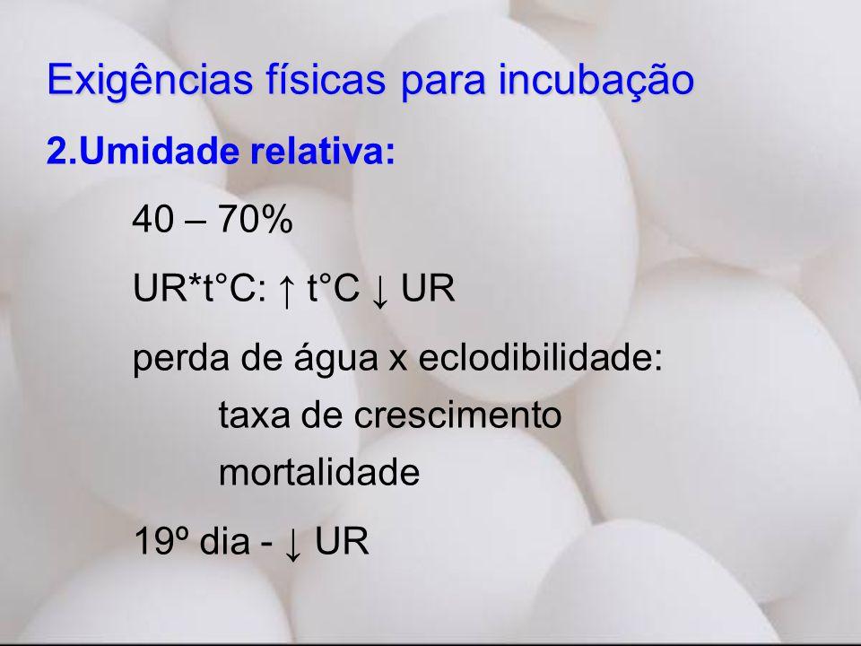 Exigências físicas para incubação 2.Umidade relativa: 40 – 70% UR*t°C: ↑ t°C ↓ UR perda de água x eclodibilidade: taxa de crescimento mortalidade 19º dia - ↓ UR