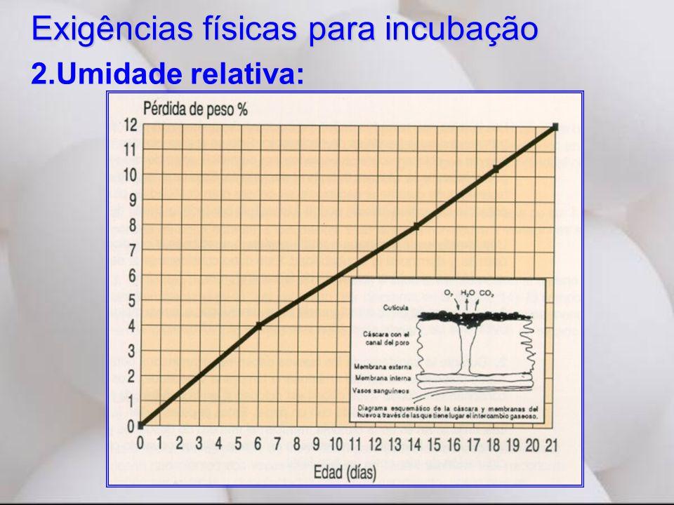 Exigências físicas para incubação 2.Umidade relativa: