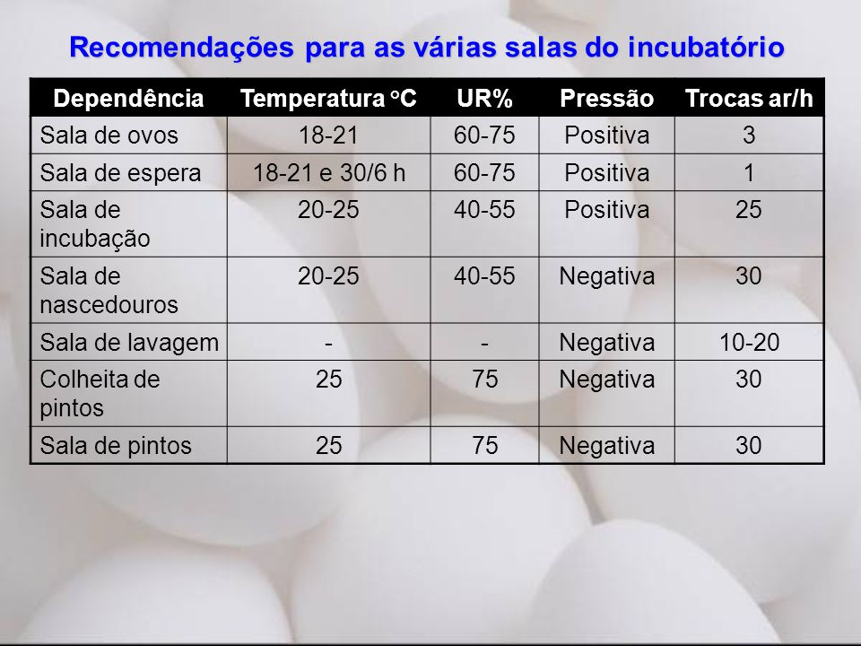 DependênciaTemperatura °CUR%PressãoTrocas ar/h Sala de ovos18-2160-75Positiva3 Sala de espera18-21 e 30/6 h60-75Positiva1 Sala de incubação 20-2540-55
