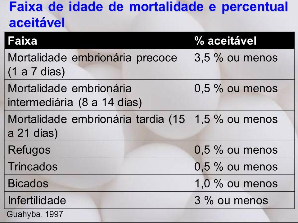 Faixa% aceitável Mortalidade embrionária precoce (1 a 7 dias) 3,5 % ou menos Mortalidade embrionária intermediária (8 a 14 dias) 0,5 % ou menos Mortalidade embrionária tardia (15 a 21 dias) 1,5 % ou menos Refugos0,5 % ou menos Trincados0,5 % ou menos Bicados1,0 % ou menos Infertilidade3 % ou menos Faixa de idade de mortalidade e percentual aceitável Guahyba, 1997
