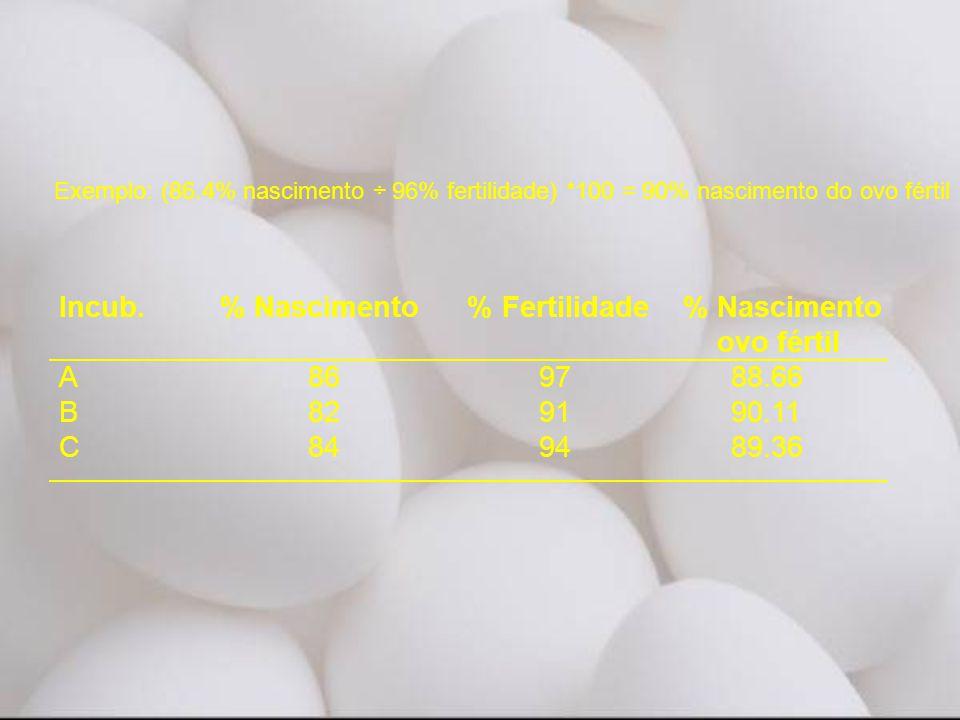 Incub. % Nascimento % Fertilidade % Nascimento ovo fértil A 86 97 88.66 B 82 91 90.11 C 84 94 89.36 Exemplo: (86.4% nascimento ÷ 96% fertilidade) *100