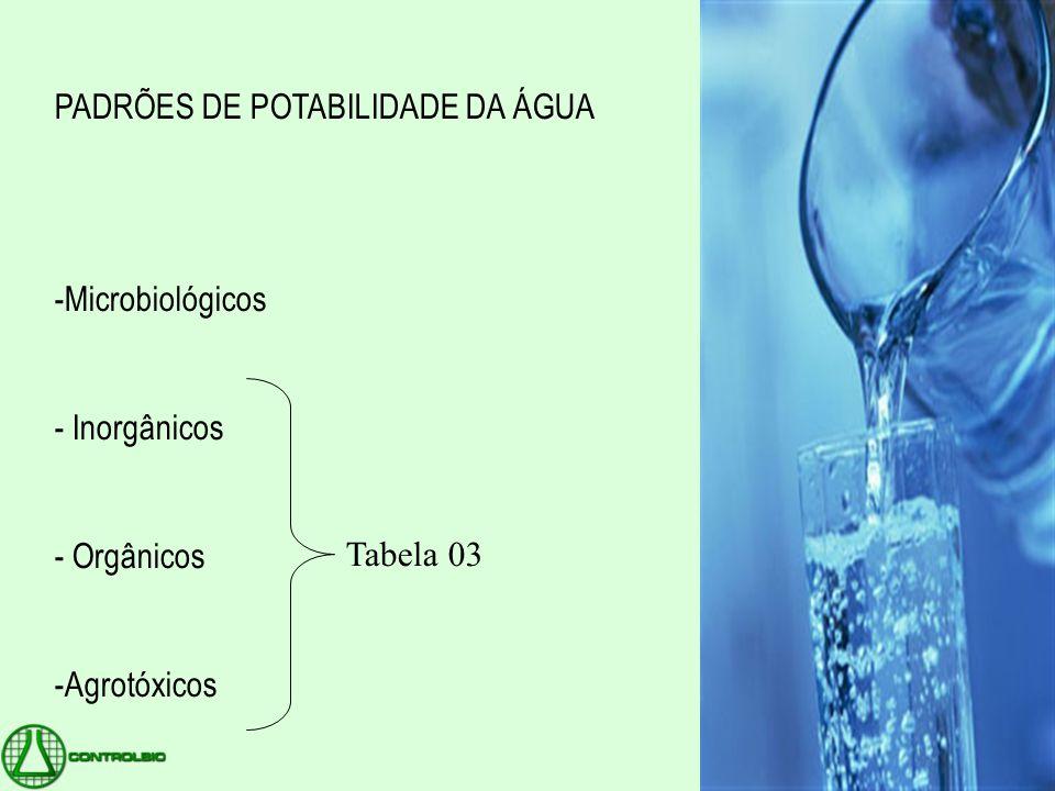 PADRÕES DE POTABILIDADE DA ÁGUA -Microbiológicos - Inorgânicos - Orgânicos -Agrotóxicos Tabela 03
