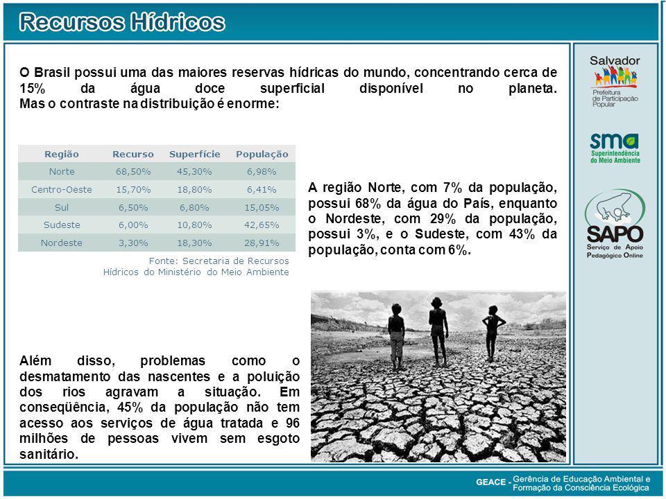 O Brasil possui uma das maiores reservas hídricas do mundo, concentrando cerca de 15% da água doce superficial disponível no planeta.