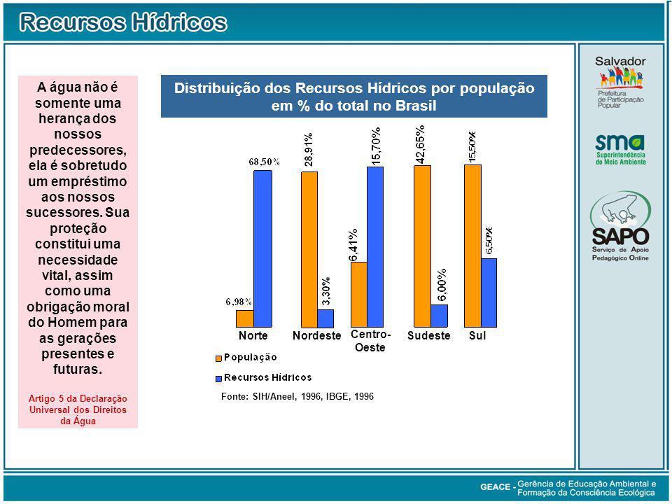 Distribuição dos Recursos Hídricos por população em % do total no Brasil Fonte: SIH/Aneel, 1996, IBGE, 1996 NorteNordeste Centro- Oeste SudesteSul A água não é somente uma herança dos nossos predecessores, ela é sobretudo um empréstimo aos nossos sucessores.