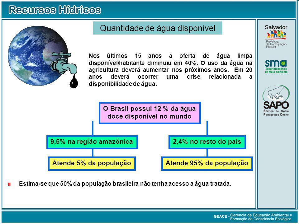Nos últimos 15 anos a oferta de água limpa disponível/habitante diminuiu em 40%.