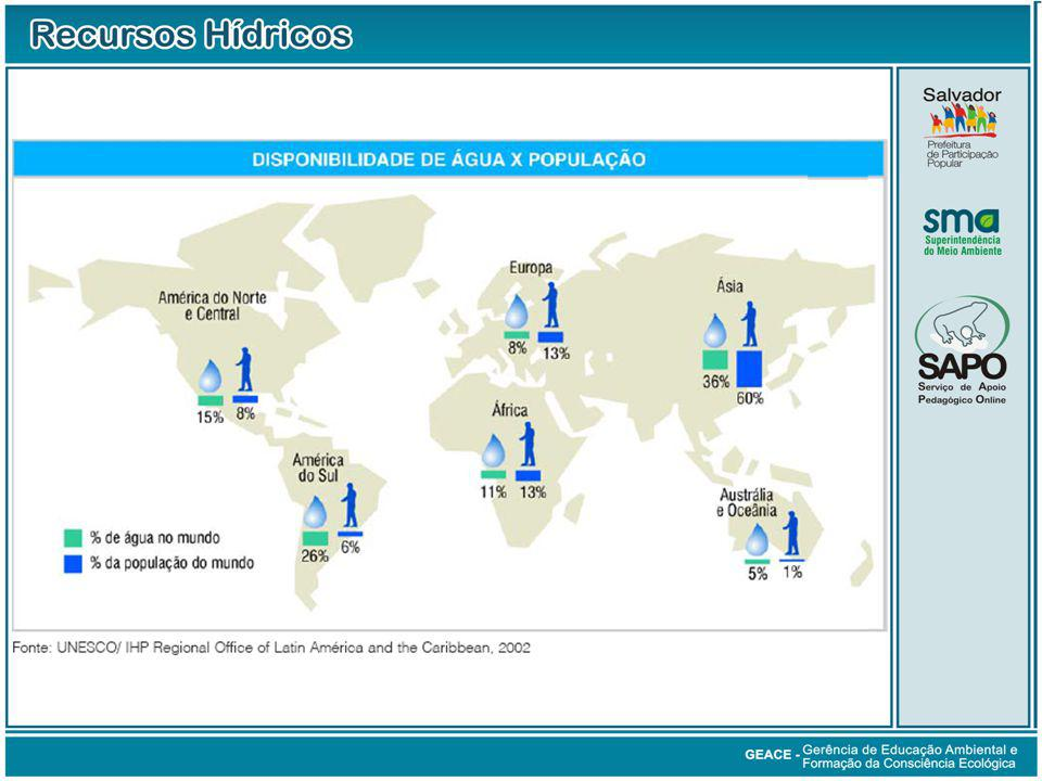 Disponibilidade de Água x População