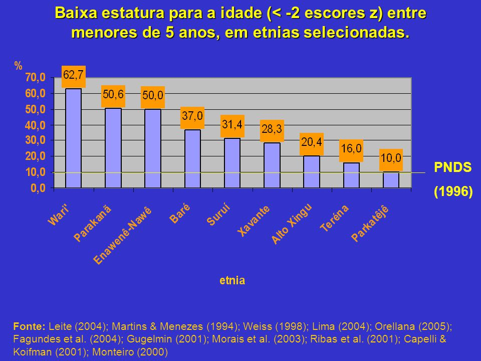 Baixa estatura para a idade (< -2 escores z) entre menores de 5 anos, em etnias selecionadas. Fonte: Leite (2004); Martins & Menezes (1994); Weiss (19
