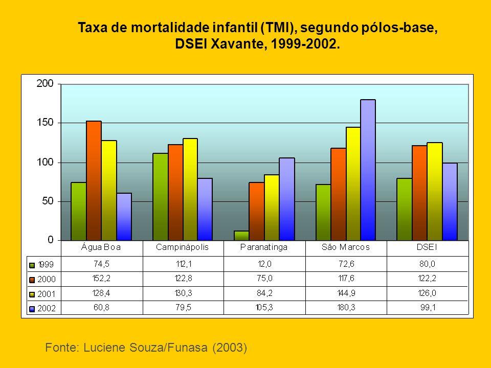 Taxa de mortalidade infantil (TMI), segundo pólos-base, DSEI Xavante, 1999-2002. Fonte: Luciene Souza/Funasa (2003)