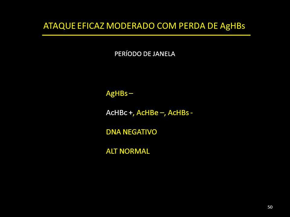 AgHBs – AcHBc +, AcHBe –, AcHBs - DNA NEGATIVO ALT NORMAL 50 ATAQUE EFICAZ MODERADO COM PERDA DE AgHBs PERÍODO DE JANELA