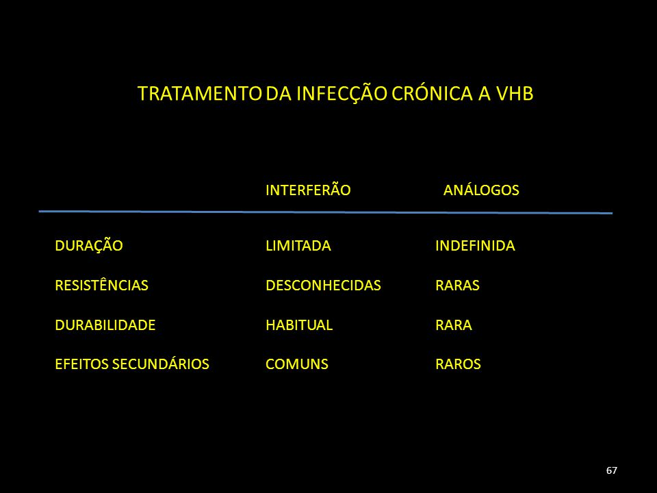 TRATAMENTO DA INFECÇÃO CRÓNICA A VHB INTERFERÃOANÁLOGOS DURAÇÃO RESISTÊNCIAS DURABILIDADE EFEITOS SECUNDÁRIOS LIMITADA DESCONHECIDAS HABITUAL COMUNS INDEFINIDA RARAS RARA RAROS 67