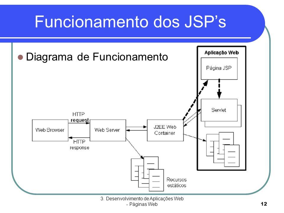 3. Desenvolvimento de Aplicações Web - Páginas Web12 Funcionamento dos JSP's  Diagrama de Funcionamento