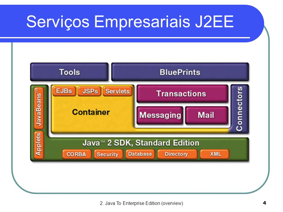 2. Java To Enterprise Edition (overview)4 Serviços Empresariais J2EE