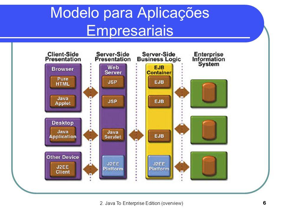 2. Java To Enterprise Edition (overview)6 Modelo para Aplicações Empresariais