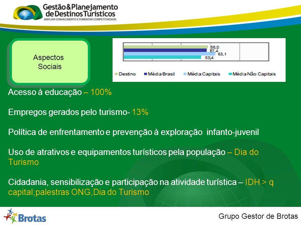 Grupo Gestor de Brotas Aspectos Sociais Aspectos Sociais Acesso à educação – 100% Empregos gerados pelo turismo- 13% Política de enfrentamento e preve