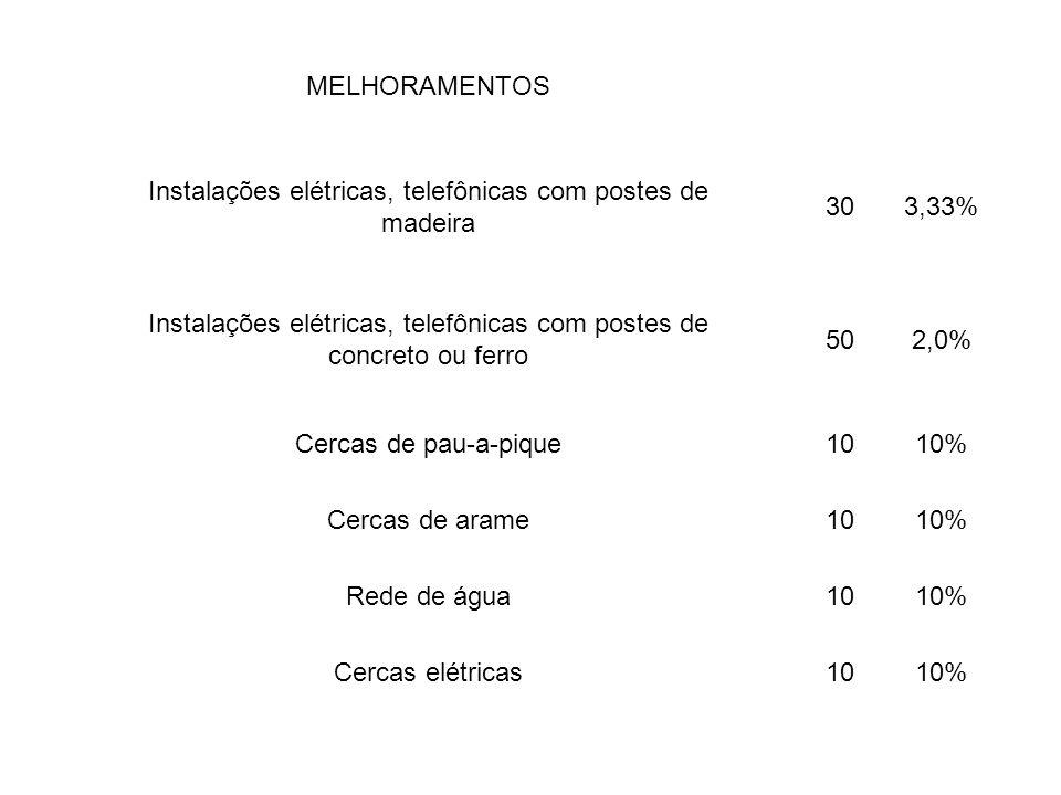 MELHORAMENTOS Instalações elétricas, telefônicas com postes de madeira 303,33% Instalações elétricas, telefônicas com postes de concreto ou ferro 502,
