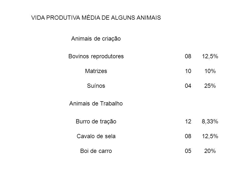 VIDA PRODUTIVA MÉDIA DE ALGUNS ANIMAIS Animais de criação Bovinos reprodutores0812,5% Matrizes1010% Suínos0425% Animais de Trabalho Burro de tração128