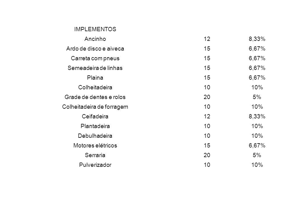 IMPLEMENTOS Ancinho128,33% Ardo de disco e aiveca156,67% Carreta com pneus156,67% Semeadeira de linhas156,67% Plaina156,67% Colheitadeira1010% Grade d