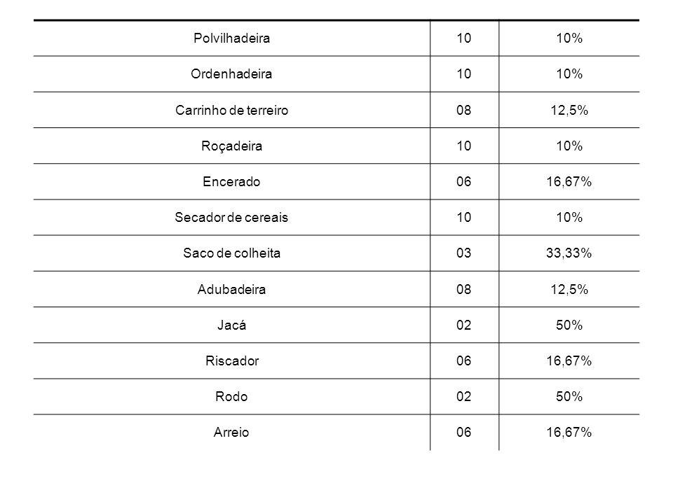 Polvilhadeira1010% Ordenhadeira1010% Carrinho de terreiro0812,5% Roçadeira1010% Encerado0616,67% Secador de cereais1010% Saco de colheita0333,33% Adub