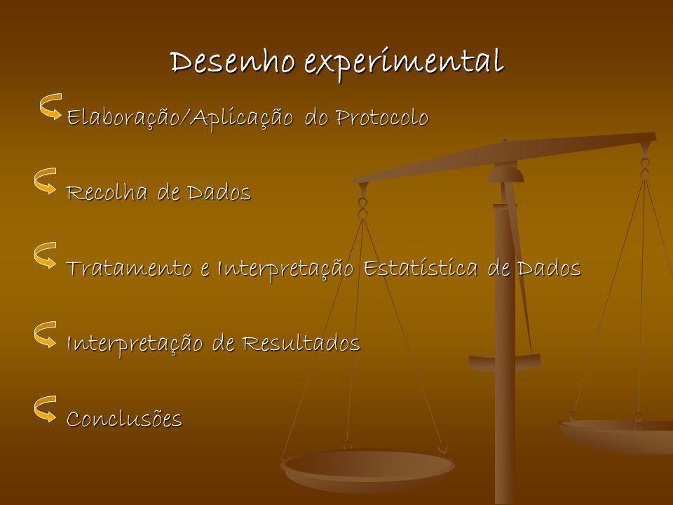 Desenho experimental Elaboração/Aplicação do Protocolo Recolha de Dados Tratamento e Interpretação Estatística de Dados Interpretação de Resultados Co