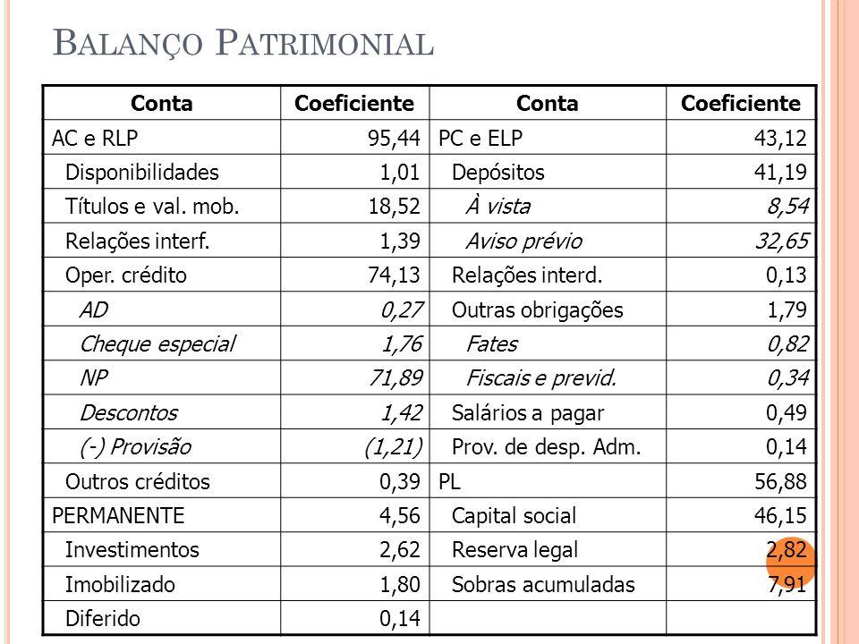B ALANÇO P ATRIMONIAL ContaCoeficienteContaCoeficiente AC e RLP95,44PC e ELP43,12 Disponibilidades1,01 Depósitos41,19 Títulos e val.