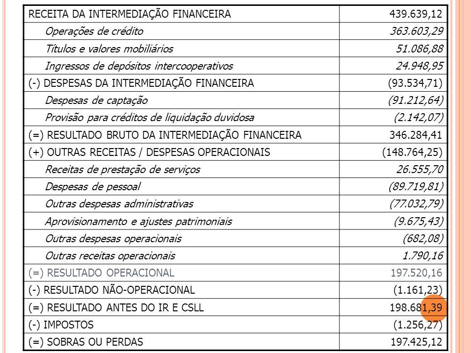 RECEITA DA INTERMEDIAÇÃO FINANCEIRA439.639,12 Operações de crédito363.603,29 Títulos e valores mobiliários51.086,88 Ingressos de depósitos intercooperativos24.948,95 (-) DESPESAS DA INTERMEDIAÇÃO FINANCEIRA(93.534,71) Despesas de captação(91.212,64) Provisão para créditos de liquidação duvidosa(2.142,07) (=) RESULTADO BRUTO DA INTERMEDIAÇÃO FINANCEIRA346.284,41 (+) OUTRAS RECEITAS / DESPESAS OPERACIONAIS(148.764,25) Receitas de prestação de serviços26.555,70 Despesas de pessoal(89.719,81) Outras despesas administrativas(77.032,79) Aprovisionamento e ajustes patrimoniais(9.675,43) Outras despesas operacionais(682,08) Outras receitas operacionais1.790,16 (=) RESULTADO OPERACIONAL197.520,16 (-) RESULTADO NÃO-OPERACIONAL(1.161,23) (=) RESULTADO ANTES DO IR E CSLL198.681,39 (-) IMPOSTOS(1.256,27) (=) SOBRAS OU PERDAS197.425,12