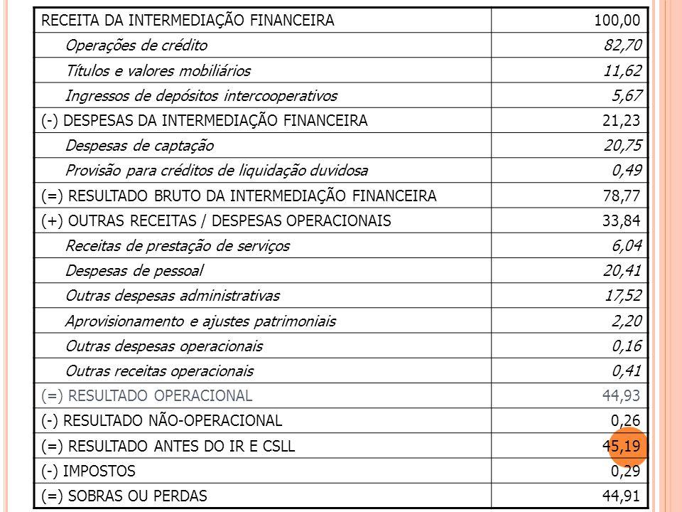 RECEITA DA INTERMEDIAÇÃO FINANCEIRA100,00 Operações de crédito82,70 Títulos e valores mobiliários11,62 Ingressos de depósitos intercooperativos5,67 (-) DESPESAS DA INTERMEDIAÇÃO FINANCEIRA21,23 Despesas de captação20,75 Provisão para créditos de liquidação duvidosa0,49 (=) RESULTADO BRUTO DA INTERMEDIAÇÃO FINANCEIRA78,77 (+) OUTRAS RECEITAS / DESPESAS OPERACIONAIS33,84 Receitas de prestação de serviços6,04 Despesas de pessoal20,41 Outras despesas administrativas17,52 Aprovisionamento e ajustes patrimoniais2,20 Outras despesas operacionais0,16 Outras receitas operacionais0,41 (=) RESULTADO OPERACIONAL44,93 (-) RESULTADO NÃO-OPERACIONAL0,26 (=) RESULTADO ANTES DO IR E CSLL45,19 (-) IMPOSTOS0,29 (=) SOBRAS OU PERDAS44,91