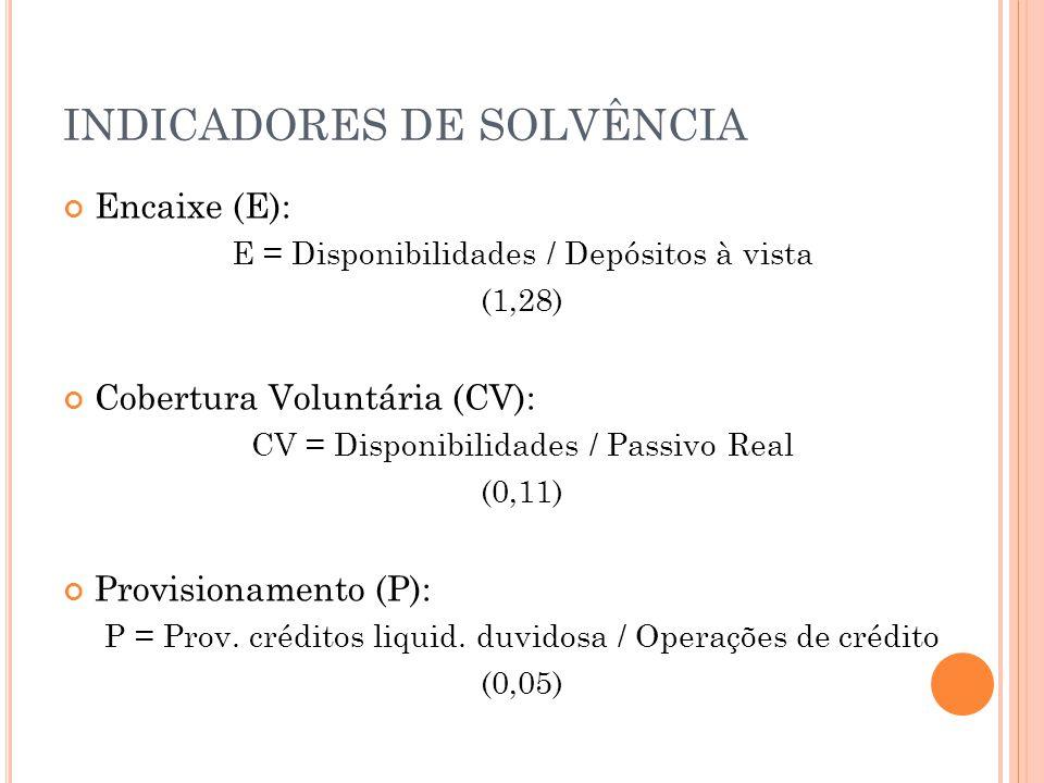 INDICADORES DE SOLVÊNCIA Encaixe (E): E = Disponibilidades / Depósitos à vista (1,28) Cobertura Voluntária (CV): CV = Disponibilidades / Passivo Real (0,11) Provisionamento (P): P = Prov.