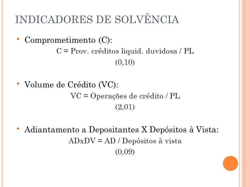 • Comprometimento (C): C = Prov.créditos liquid.