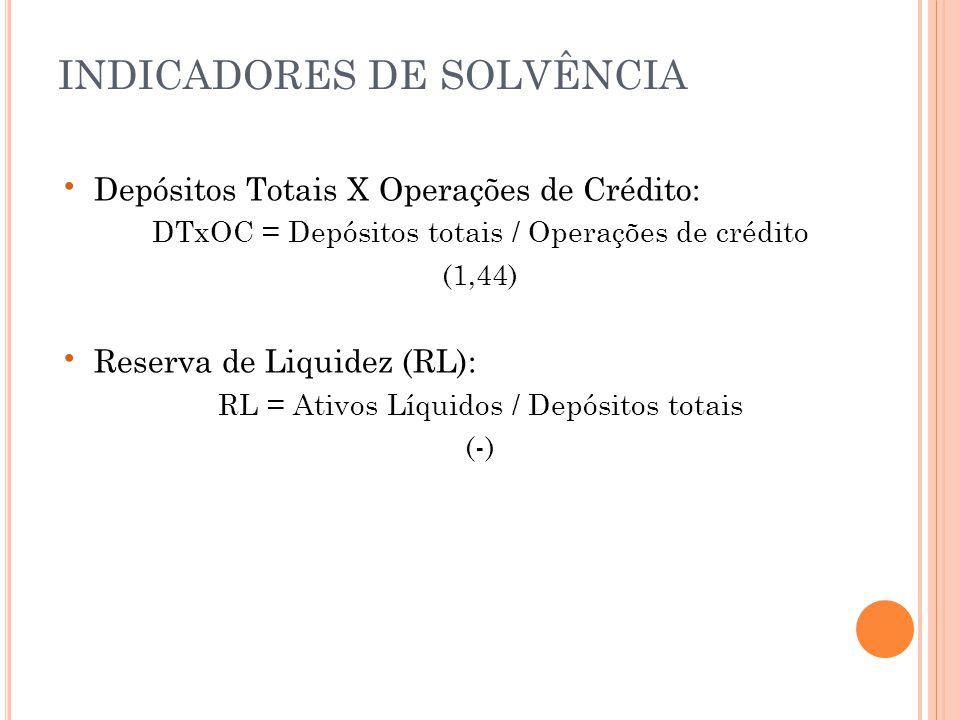 • Depósitos Totais X Operações de Crédito: DTxOC = Depósitos totais / Operações de crédito (1,44) • Reserva de Liquidez (RL): RL = Ativos Líquidos / Depósitos totais (-) INDICADORES DE SOLVÊNCIA