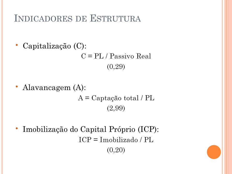 • Capitalização (C): C = PL / Passivo Real (0,29) • Alavancagem (A): A = Captação total / PL (2,99) • Imobilização do Capital Próprio (ICP): ICP = Imobilizado / PL (0,20) I NDICADORES DE E STRUTURA